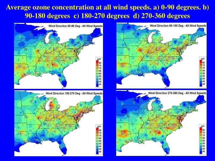 Average ozone concentration at all wind speeds. a) 0-90 degrees. b) 90-180 degrees  c) 180-270 degrees  d) 270-360 degrees