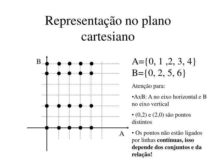 Representação no plano cartesiano
