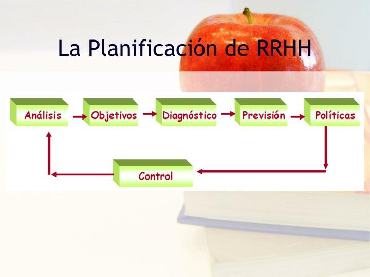 La Planificación de RRHH