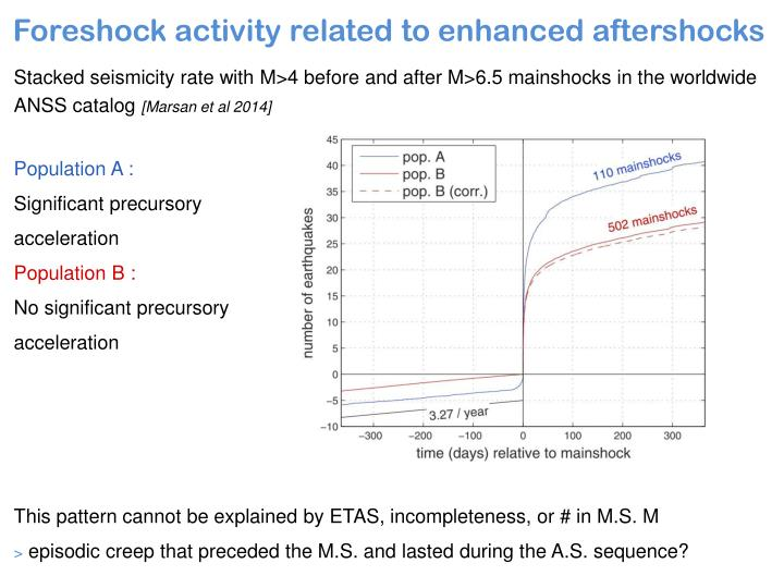 Stacked seismicity rate with M>4 before and after M>6.5 mainshocks in the worldwide ANSS catalog