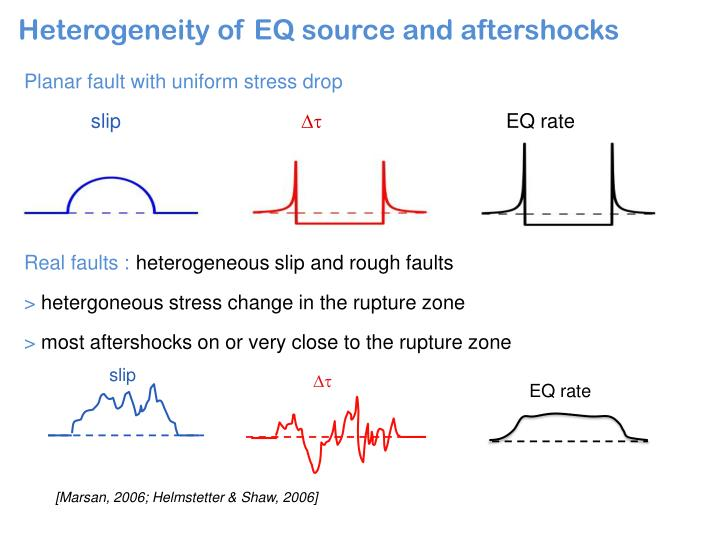 Heterogeneity of EQ source and aftershocks