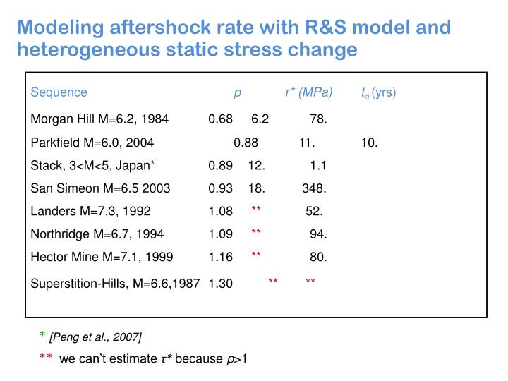 Modeling aftershock rate with R&S model and heterogeneous static stress change