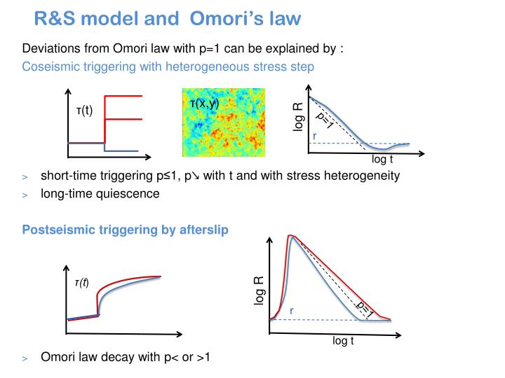 R&S model and  Omori's law