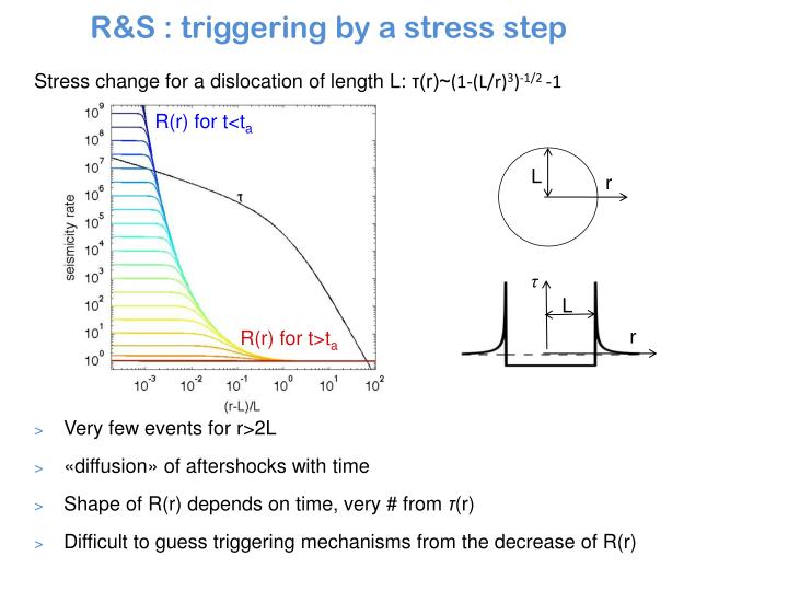 R&S : triggering by a stress step
