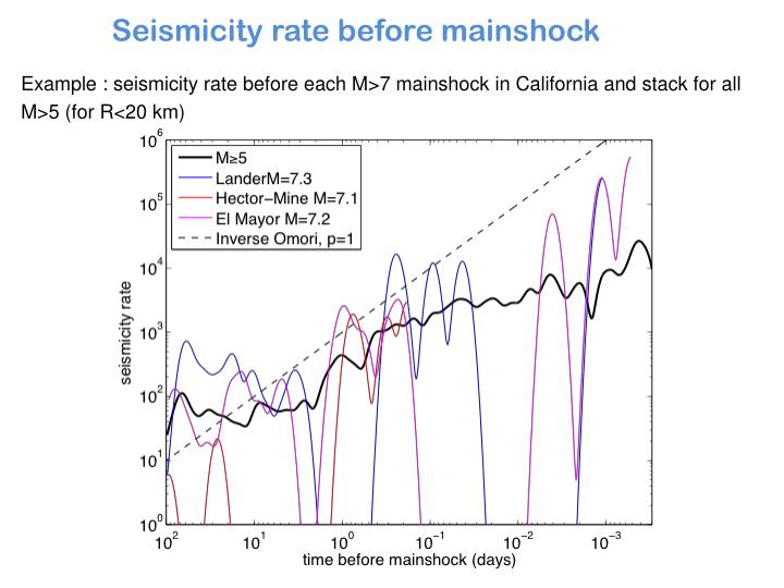 Example : seismicity rate before each M>7 mainshock in California and stack for all M>5 (for R<20 km)