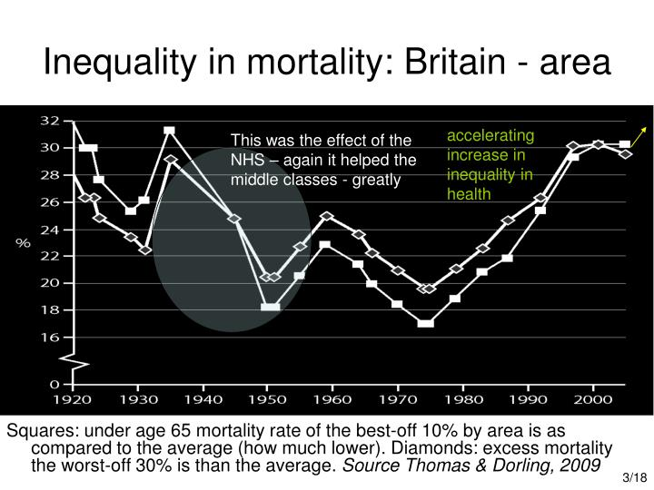 Inequality in mortality britain area