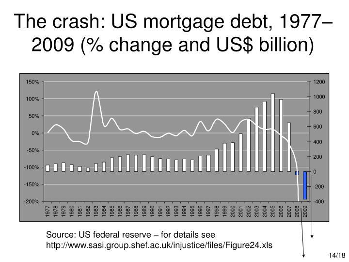 The crash: US mortgage debt, 1977–2009 (% change and US$ billion)