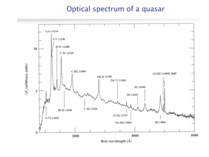 Optical spectrum of a quasar
