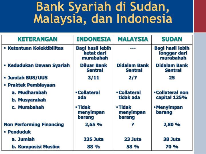 Bank Syariah di Sudan, Malaysia, dan Indonesia