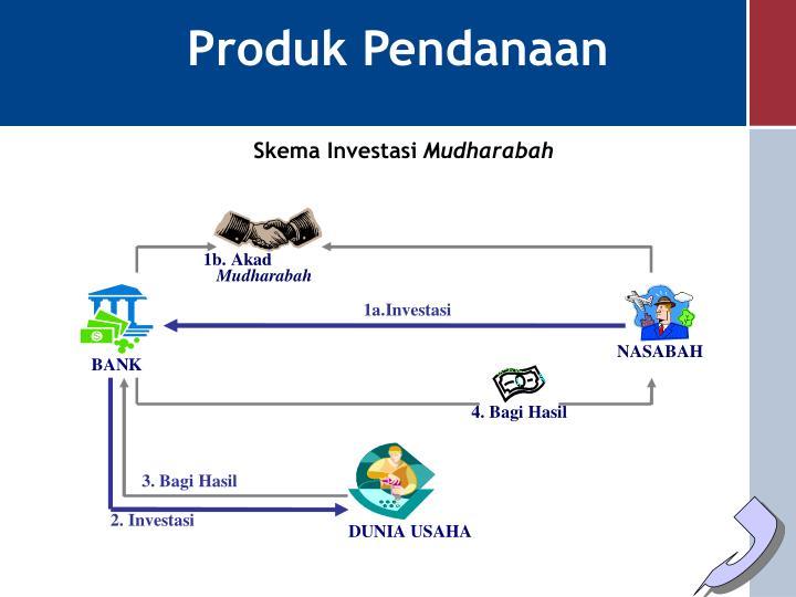Produk Pendanaan