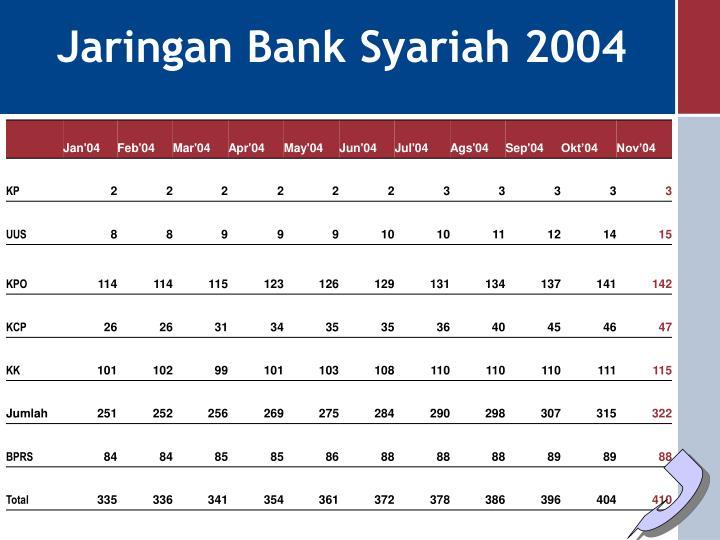 Jaringan Bank Syariah 2004