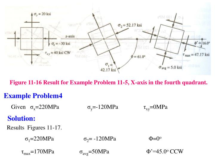 Figure 11-16 Result for Example Problem 11-5, X-axis in the fourth quadrant.