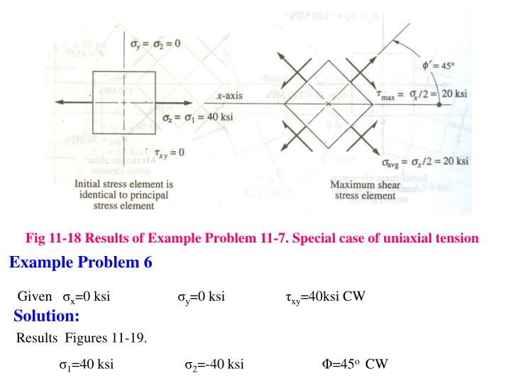 Fig 11-18 Results of Example Problem 11-7. Special case of uniaxial tension