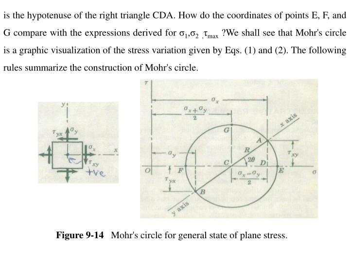 is the hypotenuse of the right triangle CDA. How do the coordinates of points E, F, and G compare with the expressions derived for