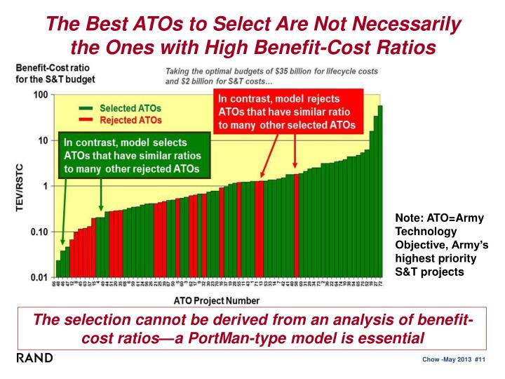 The Best ATOs to Select Are Not Necessarily the Ones with High Benefit-Cost Ratios