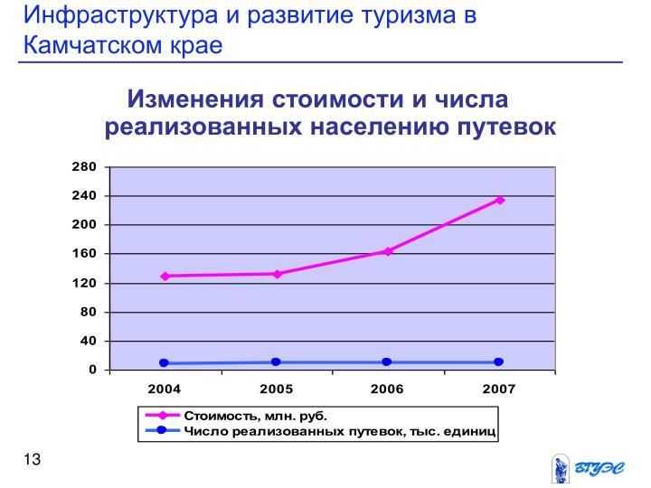 Инфраструктура и развитие туризма в