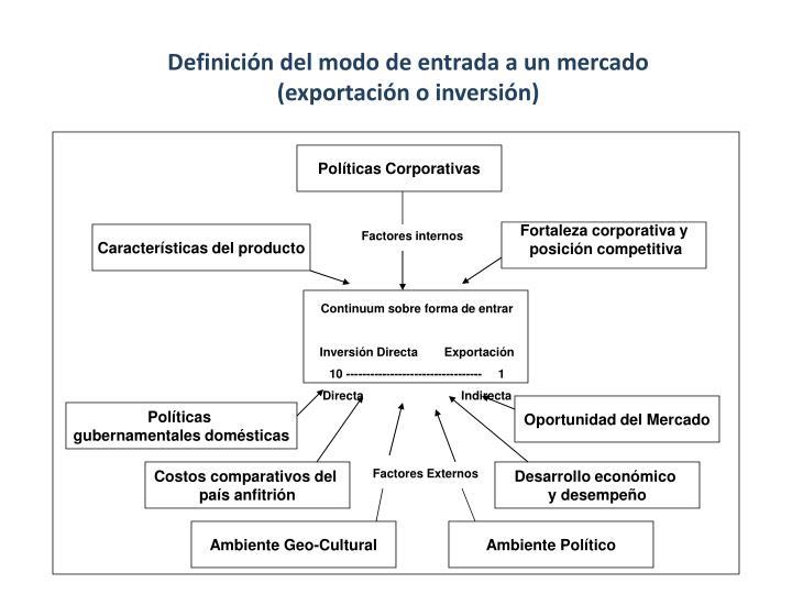 Definición del modo de entrada a un mercado