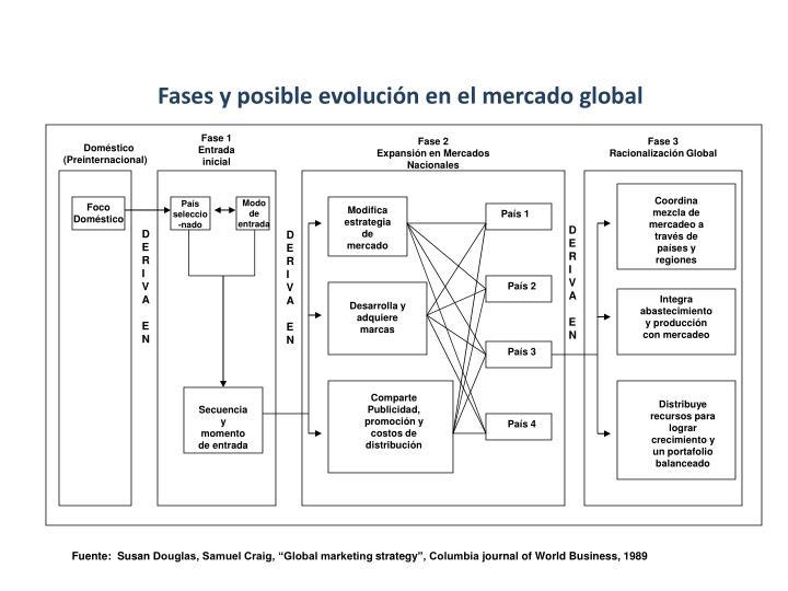 Fases y posible evolución en el mercado global