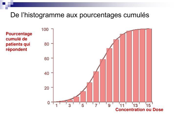 De l'histogramme aux pourcentages cumulés