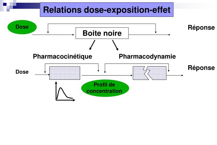 Relations dose-exposition-effet