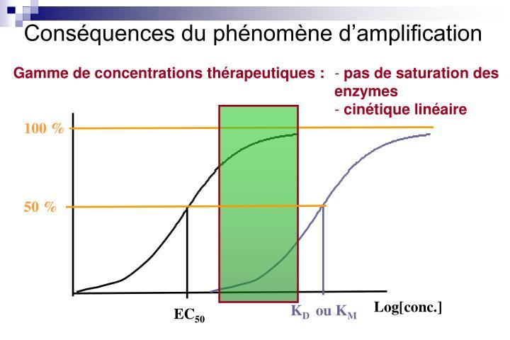 Conséquences du phénomène d'amplification