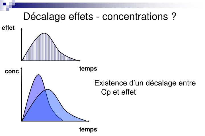 Décalage effets - concentrations ?