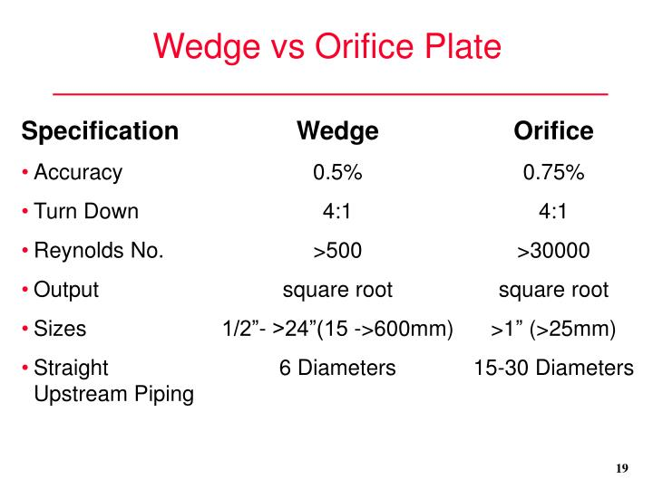 Wedge vs Orifice Plate