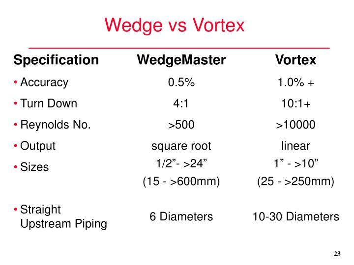 Wedge vs Vortex