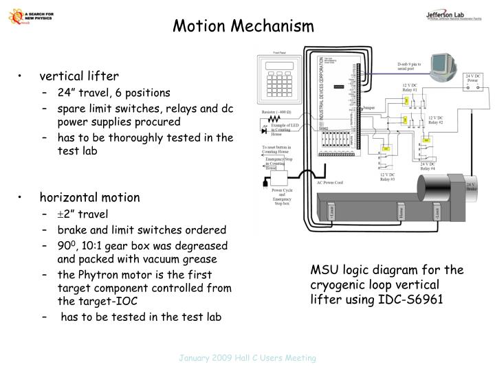 Motion Mechanism