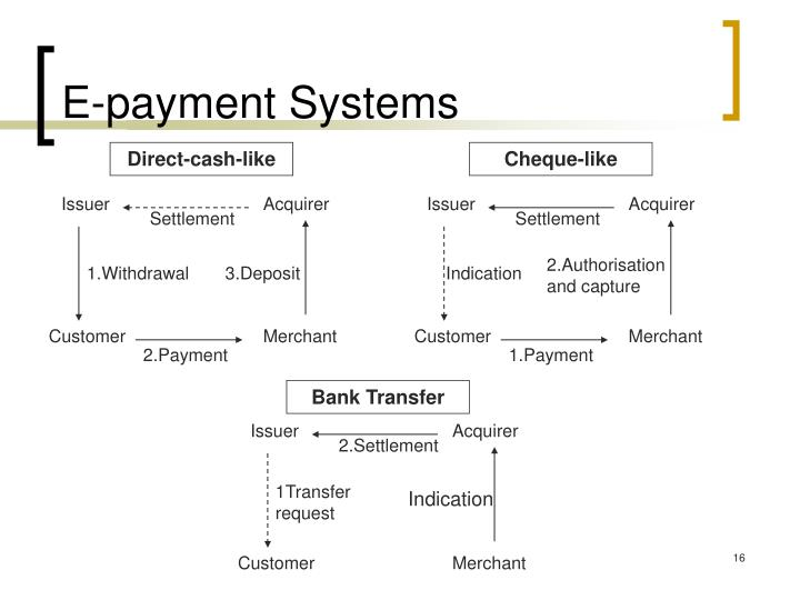 E-payment Systems