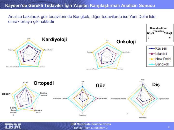 Kayseri'de Gerekli Tedaviler İçin Yapılan Karşılaştırmalı Analizin Sonucu