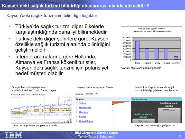 Kayseri'deki sağlık turizmi bilinirliği uluslararası alanda yüksektir