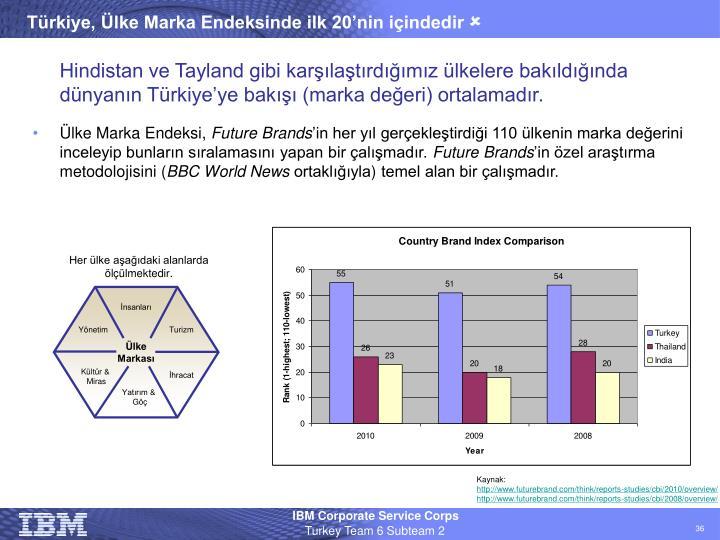 Türkiye, Ülke Marka Endeksinde ilk 20'nin içindedir