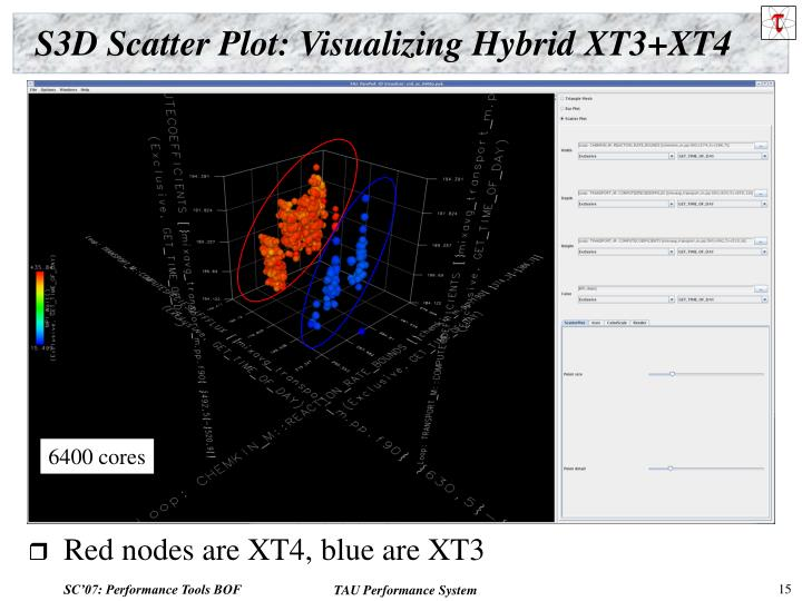 S3D Scatter Plot: Visualizing Hybrid XT3+XT4