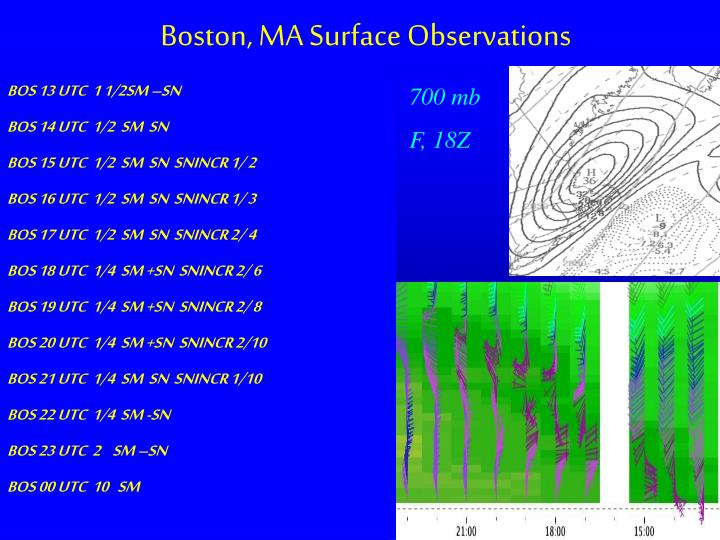 Boston, MA Surface Observations