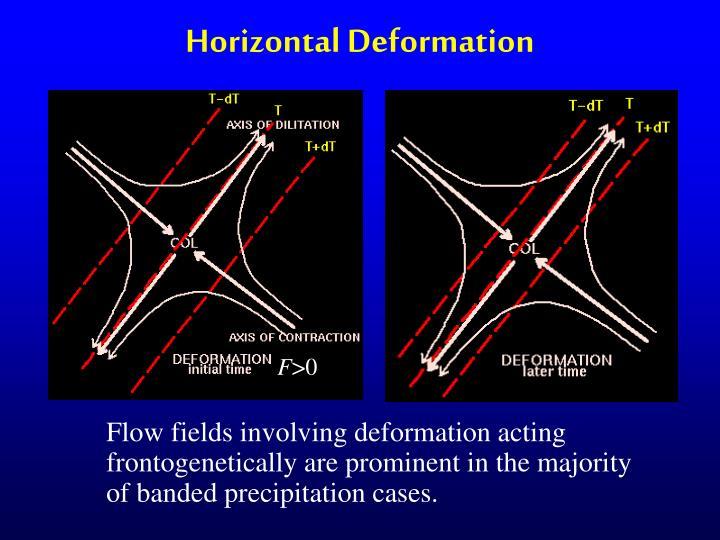 Horizontal Deformation