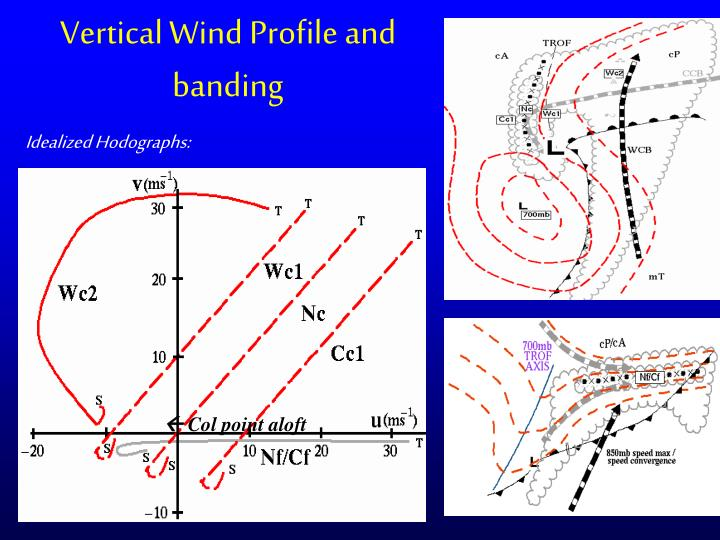 Vertical Wind Profile and banding