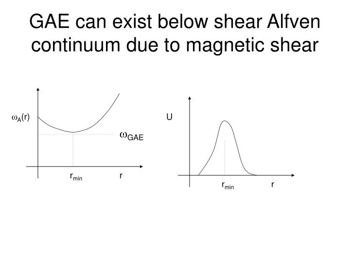 GAE can exist below shear Alfven continuum due to magnetic shear