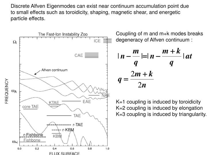 Discrete Alfven Eigenmodes can exist near continuum accumulation point due to small effects such as toroidicity, shaping, magnetic shear, and energetic particle effects.