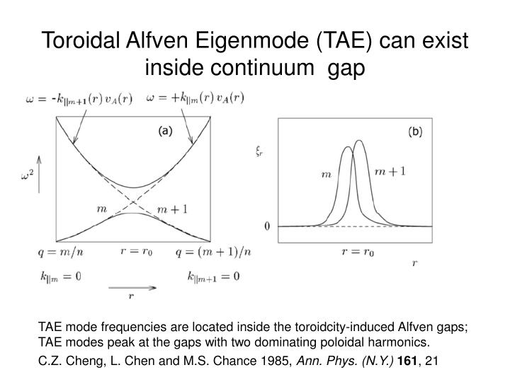 Toroidal Alfven Eigenmode (TAE) can exist inside continuum  gap