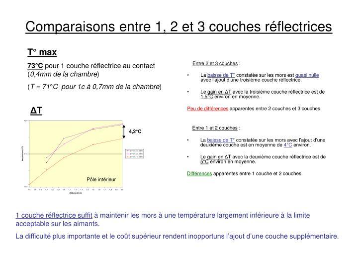 Comparaisons entre 1, 2 et 3 couches réflectrices