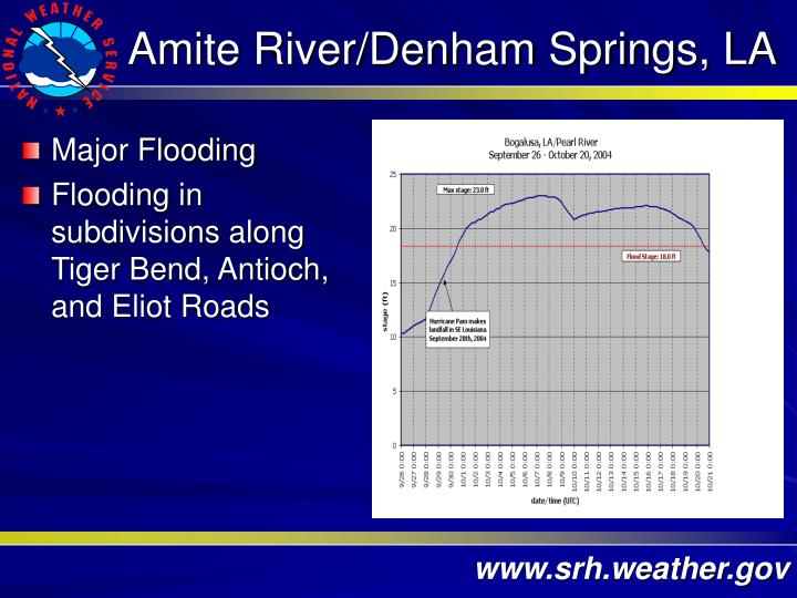 Amite River/Denham Springs, LA