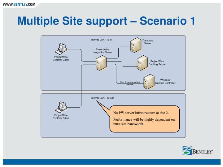 Multiple Site support – Scenario 1