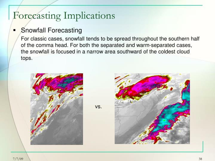 Forecasting Implications
