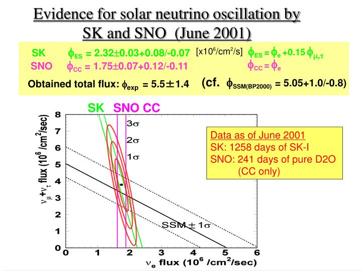Evidence for solar neutrino oscillation by SK and SNO  (June 2001)
