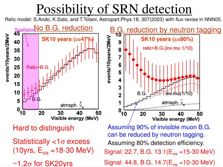 Possibility of SRN detection