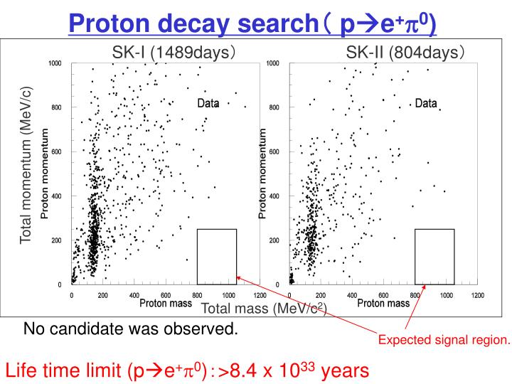 Proton decay search