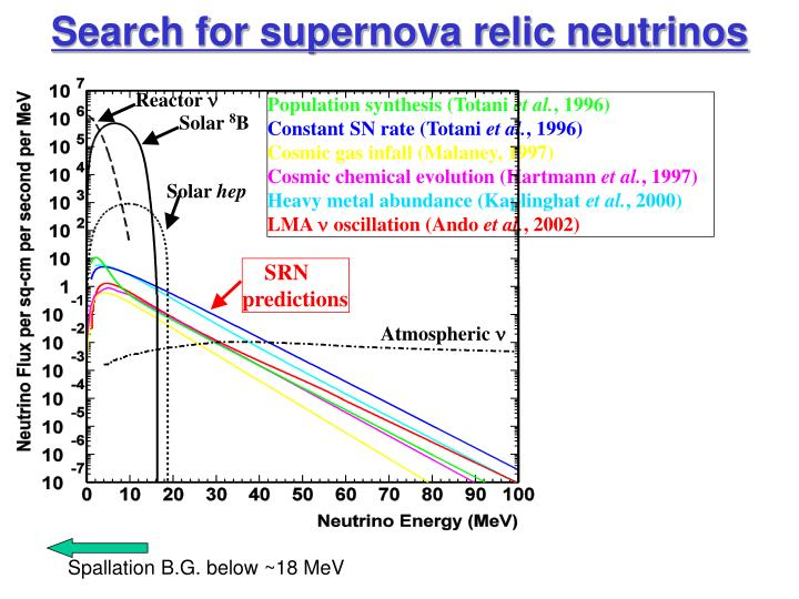 Search for supernova relic neutrinos