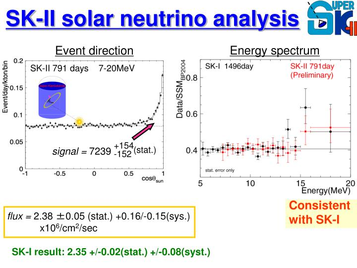 SK-II solar neutrino analysis