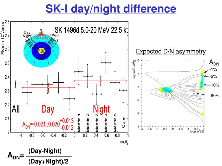 SK-I day/night difference
